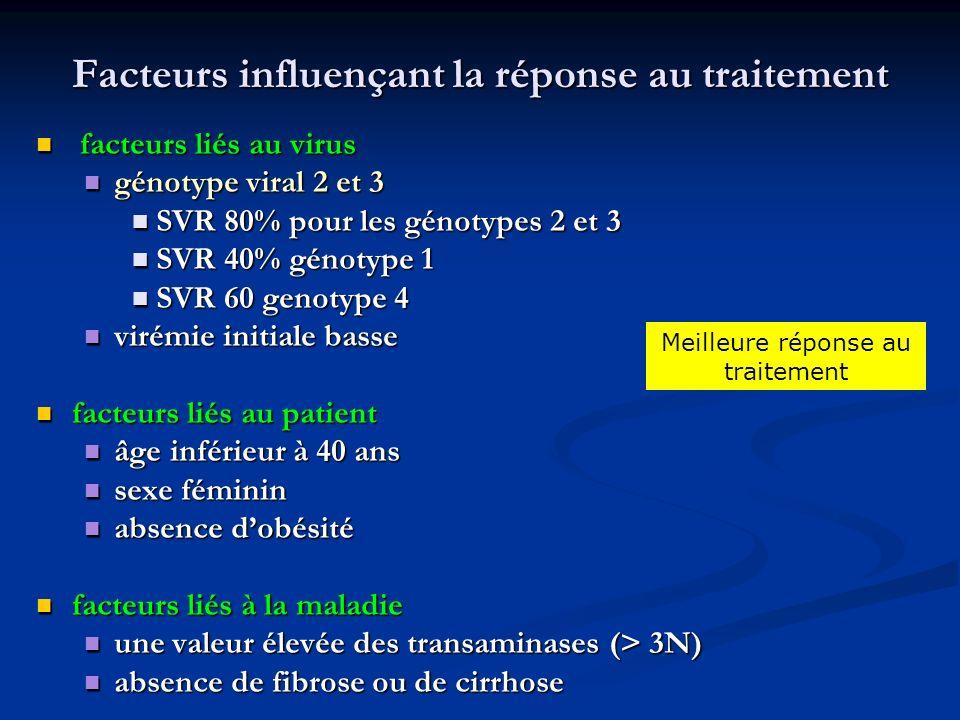 Facteurs influençant la réponse au traitement facteurs liés au virus facteurs liés au virus génotype viral 2 et 3 génotype viral 2 et 3 SVR 80% pour l
