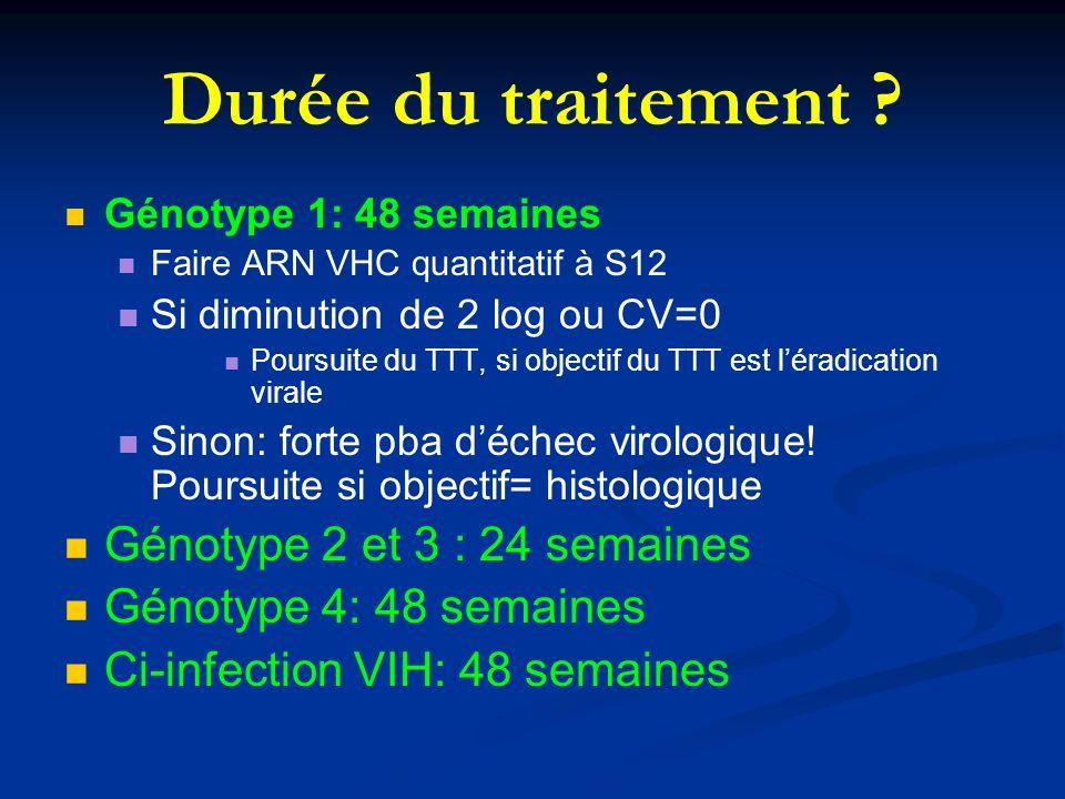 Génotype 1: 48 semaines Faire ARN VHC quantitatif à S12 Si diminution de 2 log ou CV=0 Poursuite du TTT, si objectif du TTT est léradication virale Si