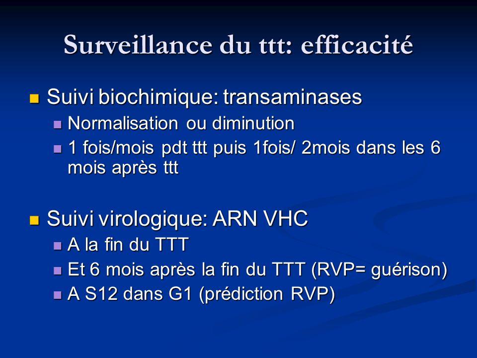 Surveillance du ttt: efficacité Suivi biochimique: transaminases Suivi biochimique: transaminases Normalisation ou diminution Normalisation ou diminut