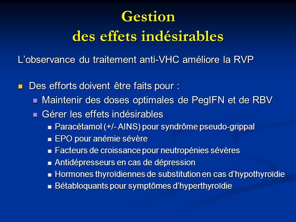 Gestion des effets indésirables Lobservance du traitement anti-VHC améliore la RVP Des efforts doivent être faits pour : Des efforts doivent être fait
