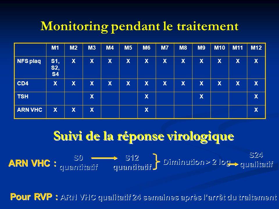 Monitoring pendant le traitement M1M2M3M4M5M6M7M8M9M10M11M12 NFS plaqS1, S2, S4 XXXXXXXXXXX CD4XXXXXXXXXXXX TSHXXXX ARN VHCXXXXX Suivi de la réponse v