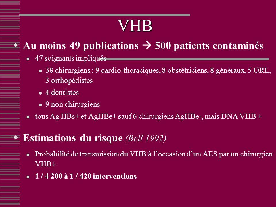 VHB Au moins 49 publications 500 patients contaminés 47 soignants impliqués 38 chirurgiens : 9 cardio-thoraciques, 8 obstétriciens, 8 généraux, 5 ORL, 3 orthopédistes 4 dentistes 9 non chirurgiens tous Ag HBs+ et AgHBe+ sauf 6 chirurgiens AgHBe-, mais DNA VHB + Estimations du risque (Bell 1992) Probabilité de transmission du VHB à loccasion dun AES par un chirurgien VHB+ 1 / 4 200 à 1 / 420 interventions