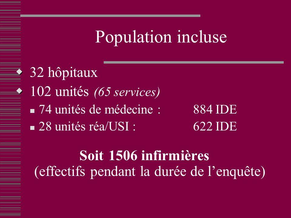 Population incluse 32 hôpitaux 102 unités (65 services) 74 unités de médecine : 884 IDE 28 unités réa/USI : 622 IDE Soit 1506 infirmières (effectifs pendant la durée de lenquête)