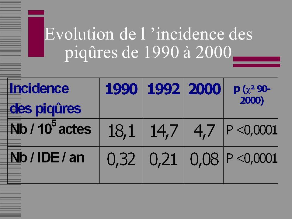 Evolution de l incidence des piqûres de 1990 à 2000
