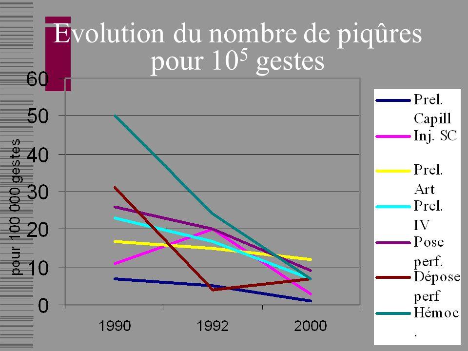 Evolution du nombre de piqûres pour 10 5 gestes
