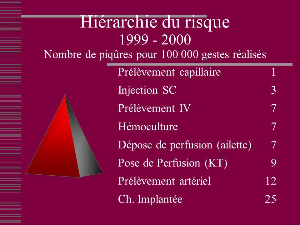 Hiérarchie du risque 1999 - 2000 Nombre de piqûres pour 100 000 gestes réalisés Prélèvement capillaire 1 Injection SC 3 Prélèvement IV 7 Hémoculture 7 Dépose de perfusion (ailette) 7 Pose de Perfusion (KT) 9 Prélèvement artériel12 Ch.