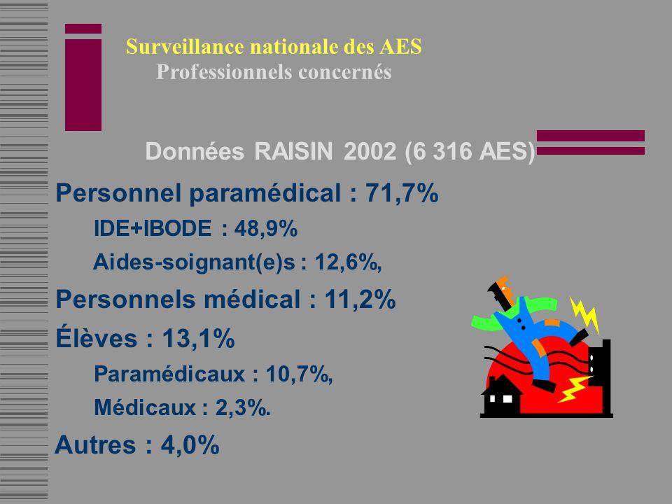 Données RAISIN 2002 (6 316 AES) Personnel paramédical : 71,7% IDE+IBODE : 48,9% Aides-soignant(e)s : 12,6%, Personnels médical : 11,2% Élèves : 13,1% Paramédicaux : 10,7%, Médicaux : 2,3%.