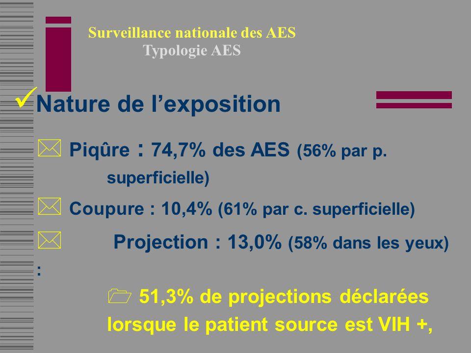 Nature de lexposition * Piqûre : 74,7% des AES (56% par p.