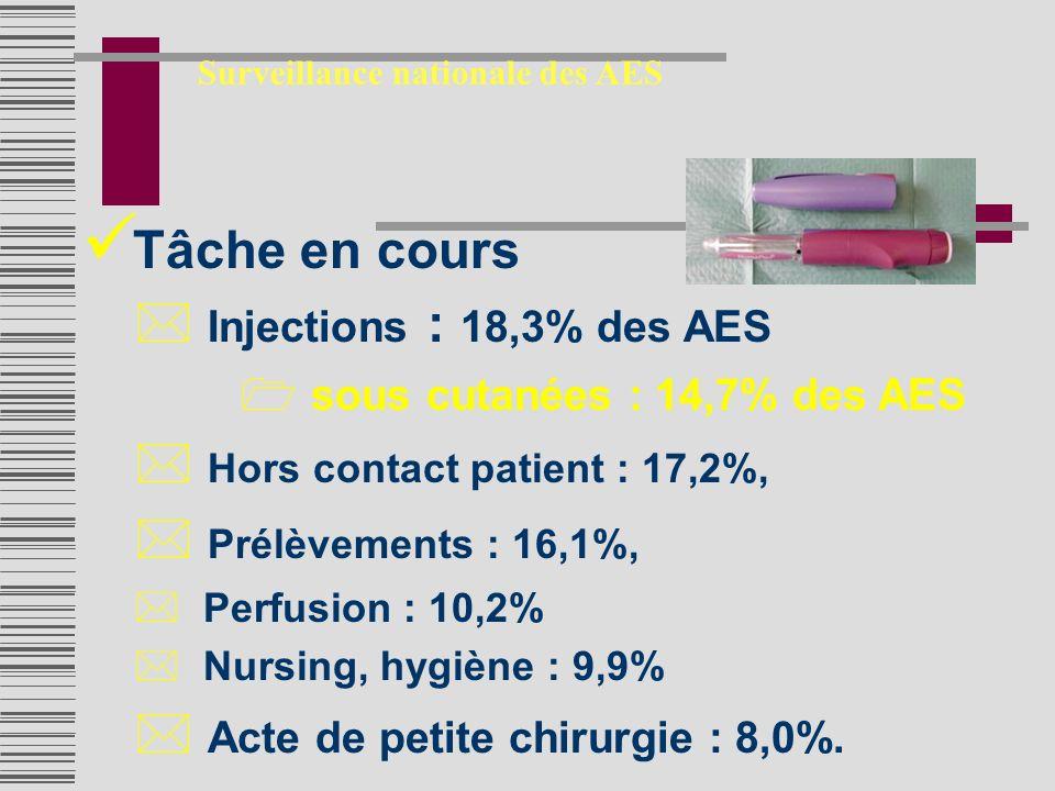 Tâche en cours * Injections : 18,3% des AES 1 sous cutanées : 14,7% des AES * Hors contact patient : 17,2%, * Prélèvements : 16,1%, * Perfusion : 10,2% * Nursing, hygiène : 9,9% * Acte de petite chirurgie : 8,0%.