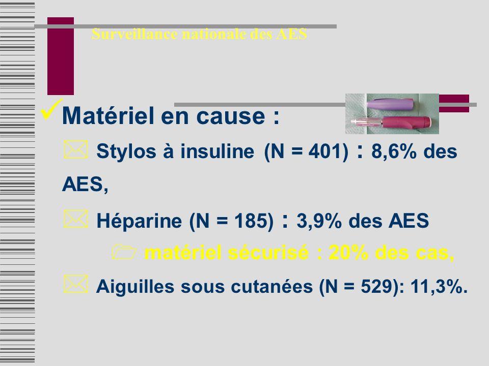 Matériel en cause : * Stylos à insuline (N = 401) : 8,6% des AES, * Héparine (N = 185) : 3,9% des AES 1 matériel sécurisé : 20% des cas, * Aiguilles sous cutanées (N = 529): 11,3%.