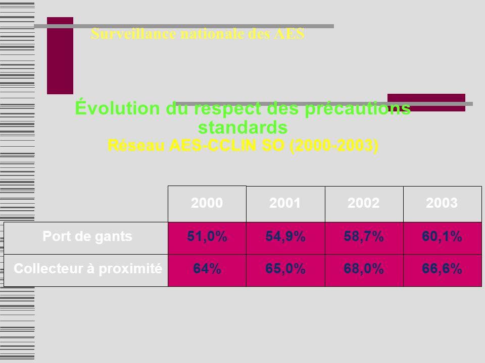 Surveillance nationale des AES Comportement Évolution du respect des précautions standards Réseau AES-CCLIN SO (2000-2003) Port de gants 2000 51,0% Collecteur à proximité64% 2001 54,9% 65,0% 2002 58,7% 68,0% 2003 60,1% 66,6%