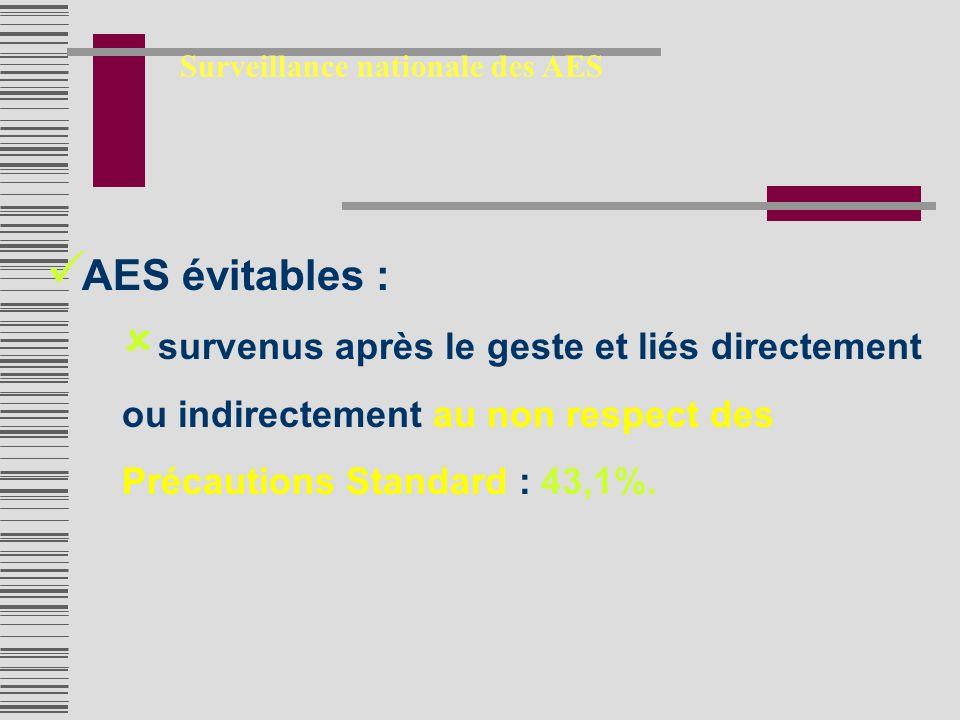 AES évitables : survenus après le geste et liés directement ou indirectement au non respect des Précautions Standard : 43,1%.
