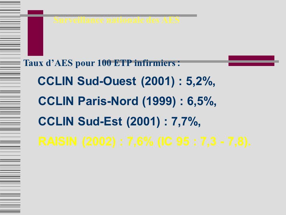 Taux dAES pour 100 ETP infirmiers : CCLIN Sud-Ouest (2001) : 5,2%, CCLIN Paris-Nord (1999) : 6,5%, CCLIN Sud-Est (2001) : 7,7%, RAISIN (2002) : 7,6% (IC 95 : 7,3 - 7,8).