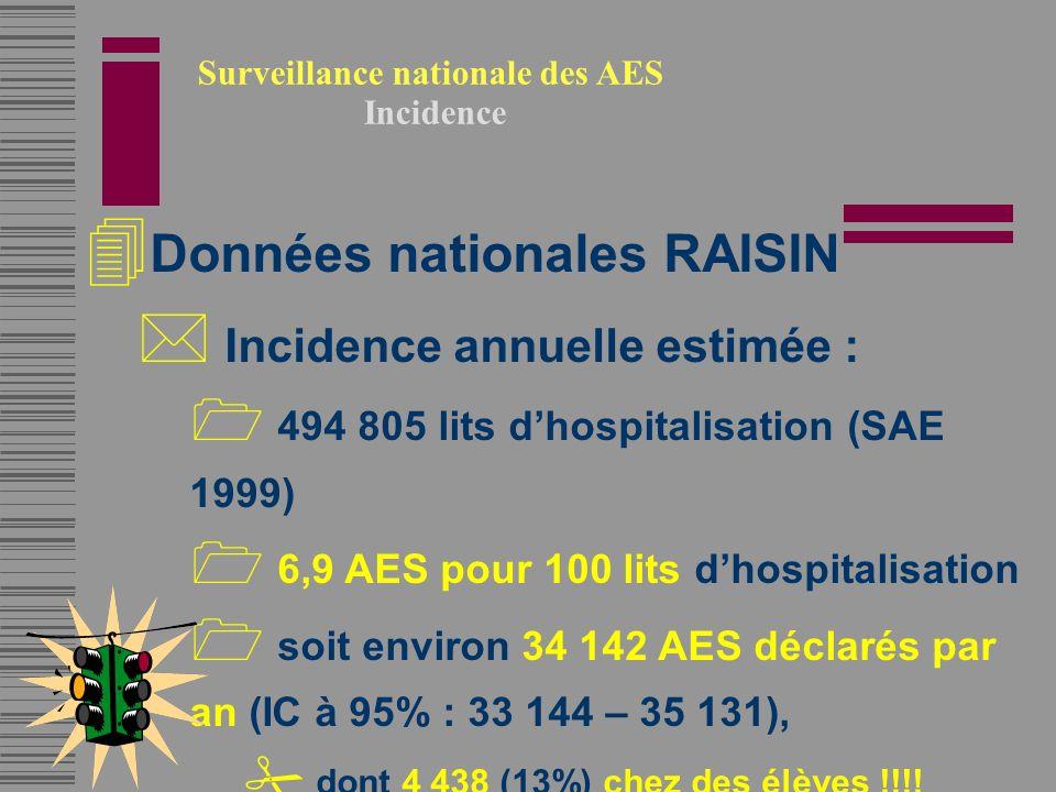 4 Données nationales RAISIN * Incidence annuelle estimée : 1 494 805 lits dhospitalisation (SAE 1999) 1 6,9 AES pour 100 lits dhospitalisation 1 soit environ 34 142 AES déclarés par an (IC à 95% : 33 144 – 35 131), # dont 4 438 (13%) chez des élèves !!!!