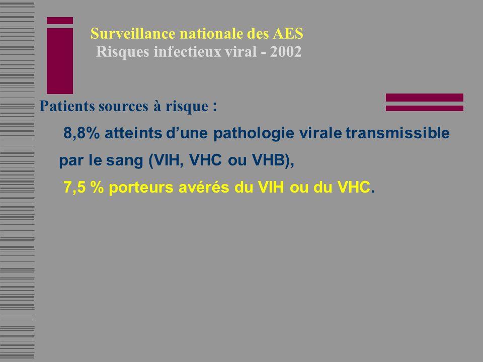 Patients sources à risque : 8,8% atteints dune pathologie virale transmissible par le sang (VIH, VHC ou VHB), 7,5 % porteurs avérés du VIH ou du VHC.