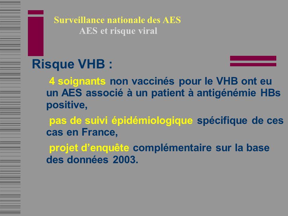 Risque VHB : 4 soignants non vaccinés pour le VHB ont eu un AES associé à un patient à antigénémie HBs positive, pas de suivi épidémiologique spécifique de ces cas en France, projet denquête complémentaire sur la base des données 2003.