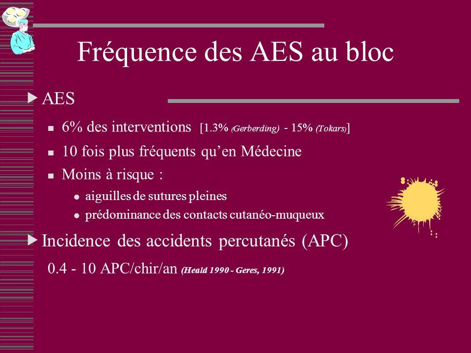 Fréquence des AES au bloc AES 6% des interventions [1.3% ( Gerberding) - 15% (Tokars ) ] 10 fois plus fréquents quen Médecine Moins à risque : aiguilles de sutures pleines prédominance des contacts cutanéo-muqueux Incidence des accidents percutanés (APC) 0.4 - 10 APC/chir/an (Heald 1990 - Geres, 1991)