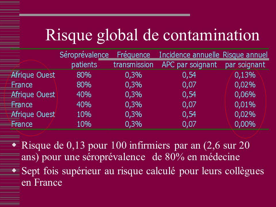 Risque global de contamination Risque de 0,13 pour 100 infirmiers par an (2,6 sur 20 ans) pour une séroprévalence de 80% en médecine Sept fois supérieur au risque calculé pour leurs collègues en France
