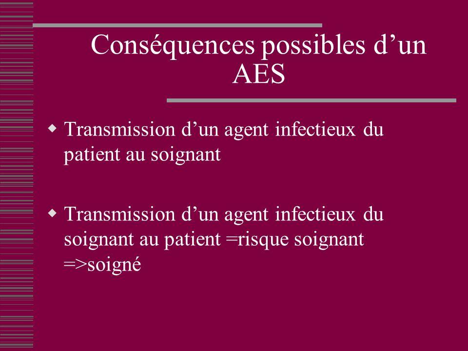 Conséquences possibles dun AES Transmission dun agent infectieux du patient au soignant Transmission dun agent infectieux du soignant au patient =risque soignant =>soigné