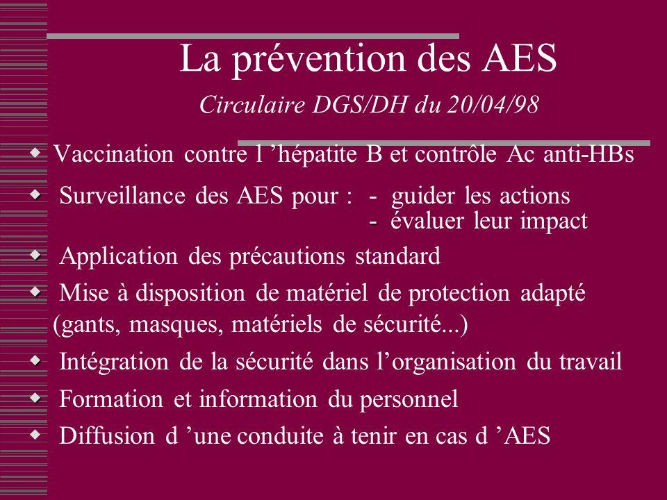 La prévention des AES Circulaire DGS/DH du 20/04/98 Vaccination contre l hépatite B et contrôle Ac anti-HBs Surveillance des AES pour :- guider les actions - - évaluer leur impact Application des précautions standard Mise à disposition de matériel de protection adapté (gants, masques, matériels de sécurité...) Intégration de la sécurité dans lorganisation du travail Formation et information du personnel Diffusion d une conduite à tenir en cas d AES
