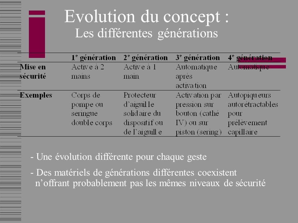 Evolution du concept : Les différentes générations - Une évolution différente pour chaque geste - Des matériels de générations différentes coexistent noffrant probablement pas les mêmes niveaux de sécurité
