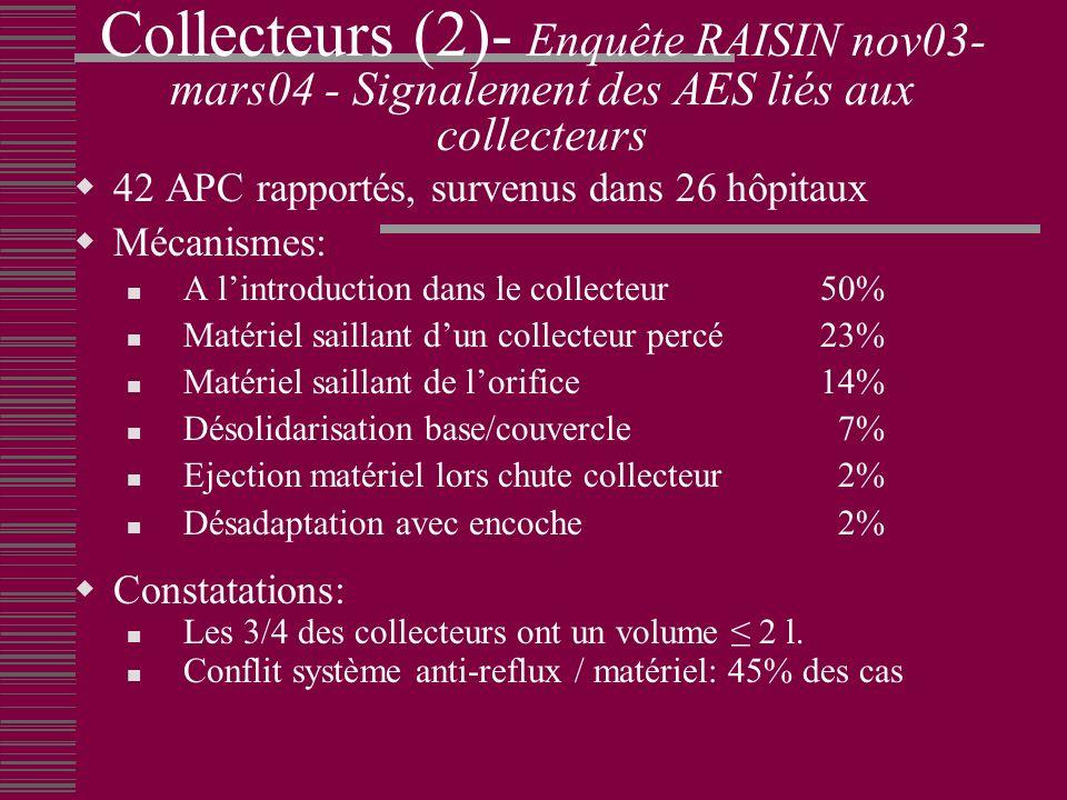 Collecteurs (2)- Enquête RAISIN nov03- mars04 - Signalement des AES liés aux collecteurs 42 APC rapportés, survenus dans 26 hôpitaux Mécanismes: A lintroduction dans le collecteur 50% Matériel saillant dun collecteur percé 23% Matériel saillant de lorifice14% Désolidarisation base/couvercle 7% Ejection matériel lors chute collecteur 2% Désadaptation avec encoche 2% Constatations: Les 3/4 des collecteurs ont un volume 2 l.