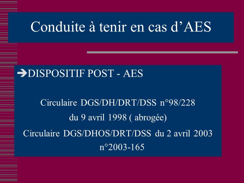 Conduite à tenir en cas dAES DISPOSITIF POST - AES Circulaire DGS/DH/DRT/DSS n°98/228 du 9 avril 1998 ( abrogée) Circulaire DGS/DHOS/DRT/DSS du 2 avril 2003 n°2003-165