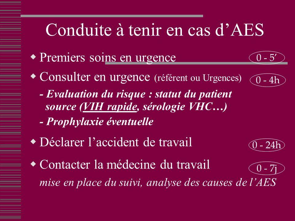 Conduite à tenir en cas dAES Premiers soins en urgence Consulter en urgence (référent ou Urgences) - Evaluation du risque : statut du patient source (VIH rapide, sérologie VHC…) - Prophylaxie éventuelle Déclarer laccident de travail Contacter la médecine du travail mise en place du suivi, analyse des causes de lAES 0 - 7j 0 - 4h 0 - 5 0 - 24h