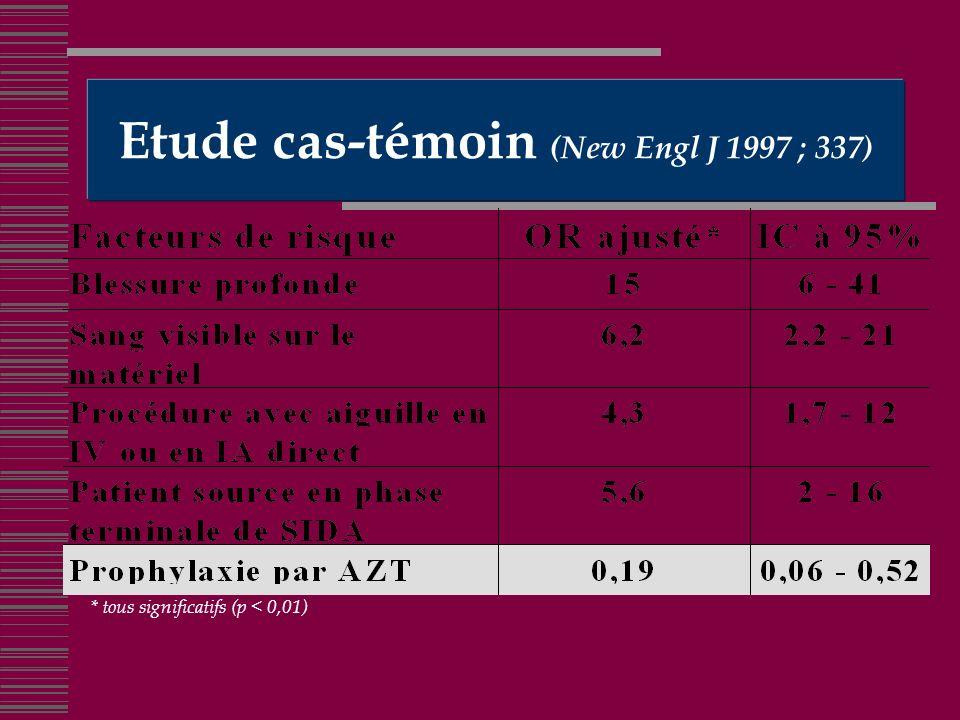 Etude cas-témoin (New Engl J 1997 ; 337) * tous significatifs (p < 0,01)