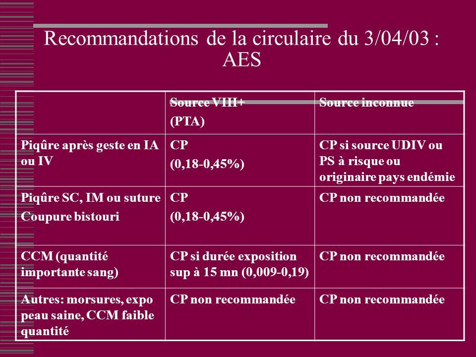 Recommandations de la circulaire du 3/04/03 : AES Source VIH+ (PTA) Source inconnue Piqûre après geste en IA ou IV CP (0,18-0,45%) CP si source UDIV ou PS à risque ou originaire pays endémie Piqûre SC, IM ou suture Coupure bistouri CP (0,18-0,45%) CP non recommandée CCM (quantité importante sang) CP si durée exposition sup à 15 mn (0,009-0,19) CP non recommandée Autres: morsures, expo peau saine, CCM faible quantité CP non recommandée