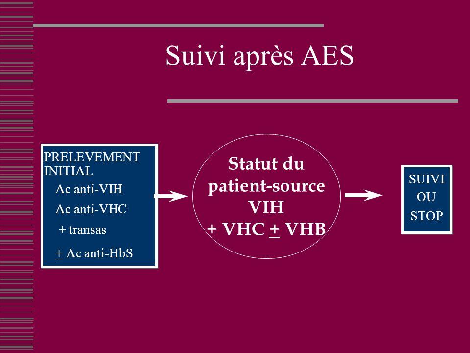 Statut du patient-source VIH + VHC + VHB Suivi après AES PRELEVEMENT INITIAL Ac anti-VIH Ac anti-VHC + transas + Ac anti-HbS PRELEVEMENT INITIAL Ac anti-VIH Ac anti-VHC + transas + Ac anti-HbS SUIVI OU STOP SUIVI OU STOP