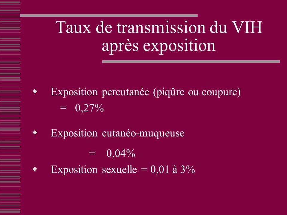 Taux de transmission du VIH après exposition Exposition percutanée (piqûre ou coupure) = 0,27% Exposition cutanéo-muqueuse = 0,04% Exposition sexuelle = 0,01 à 3%