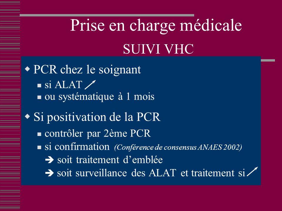 Prise en charge médicale SUIVI VHC PCR chez le soignant si ALAT ou systématique à 1 mois Si positivation de la PCR contrôler par 2ème PCR si confirmation (Conférence de consensus ANAES 2002) soit traitement demblée soit surveillance des ALAT et traitement si