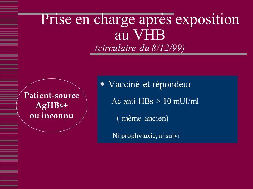 Prise en charge après exposition au VHB (circulaire du 8/12/99) Vacciné et répondeur Ac anti-HBs > 10 mUI/ml ( même ancien) Ni prophylaxie, ni suivi Patient-source AgHBs+ ou inconnu