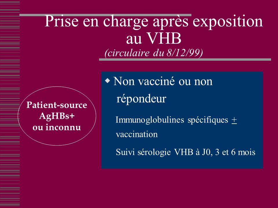 Prise en charge après exposition au VHB (circulaire du 8/12/99) Non vacciné ou non répondeur Immunoglobulines spécifiques + vaccination Suivi sérologie VHB à J0, 3 et 6 mois Patient-source AgHBs+ ou inconnu