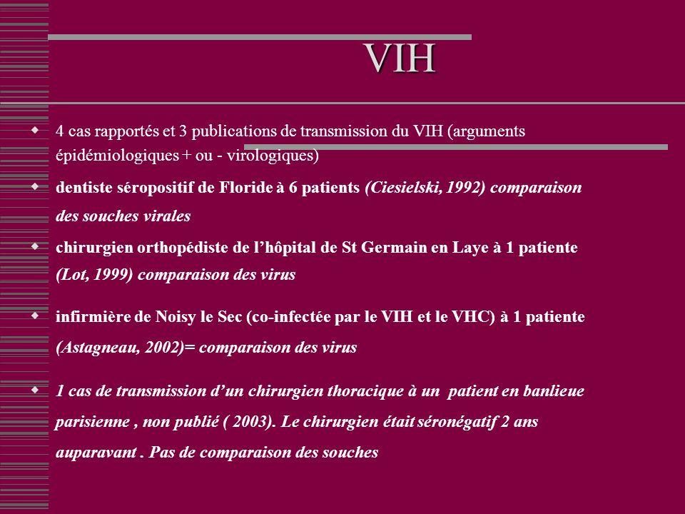 VIH 4 cas rapportés et 3 publications de transmission du VIH (arguments épidémiologiques + ou - virologiques) dentiste séropositif de Floride à 6 patients (Ciesielski, 1992) comparaison des souches virales chirurgien orthopédiste de lhôpital de St Germain en Laye à 1 patiente (Lot, 1999) comparaison des virus infirmière de Noisy le Sec (co-infectée par le VIH et le VHC) à 1 patiente (Astagneau, 2002)= comparaison des virus 1 cas de transmission dun chirurgien thoracique à un patient en banlieue parisienne, non publié ( 2003).