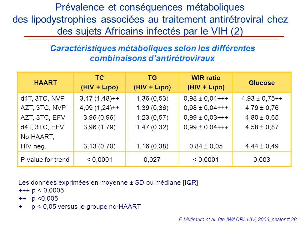 HAART TC (HIV + Lipo) TG (HIV + Lipo) WIR ratio (HIV + Lipo) Glucose d4T, 3TC, NVP AZT, 3TC, NVP AZT, 3TC, EFV d4T, 3TC, EFV No HAART, HIV neg. 3,47 (