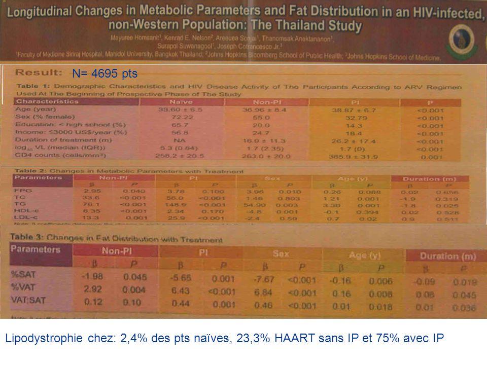 Lipodystrophie chez: 2,4% des pts naïves, 23,3% HAART sans IP et 75% avec IP N= 4695 pts