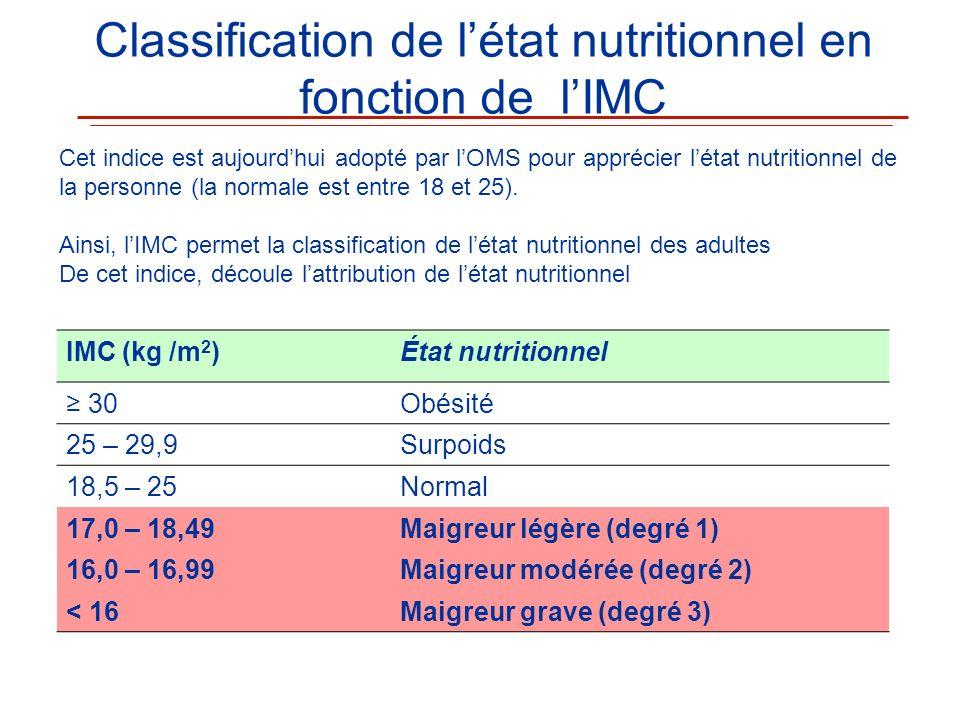 IMC (kg /m 2 )État nutritionnel 30Obésité 25 – 29,9Surpoids 18,5 – 25Normal 17,0 – 18,49Maigreur légère (degré 1) 16,0 – 16,99Maigreur modérée (degré
