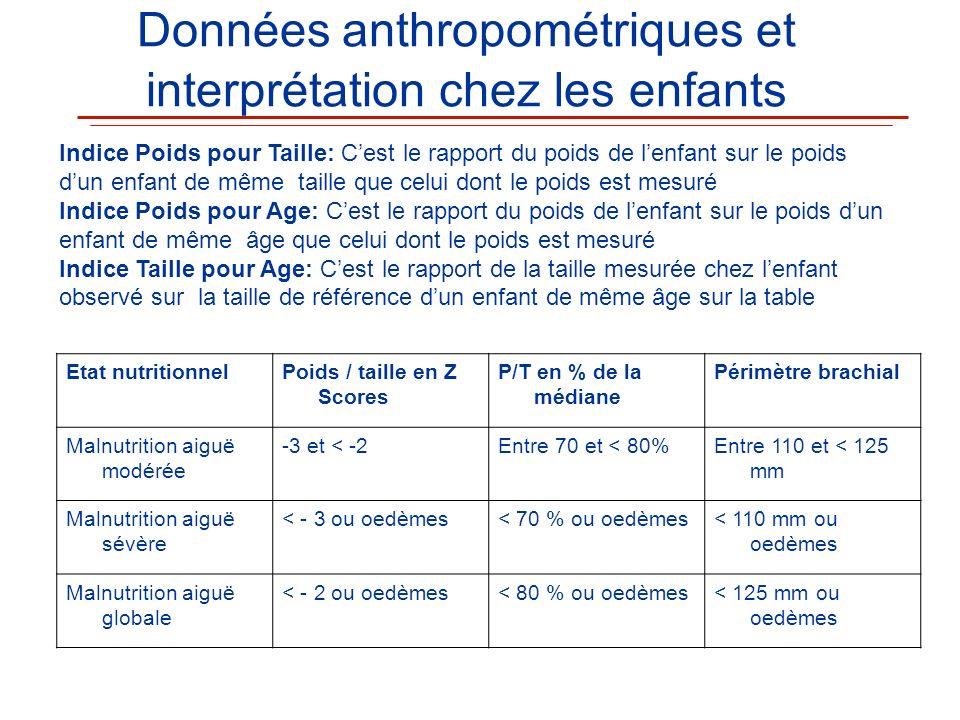Données anthropométriques et interprétation chez les enfants Etat nutritionnelPoids / taille en Z Scores P/T en % de la médiane Périmètre brachial Mal