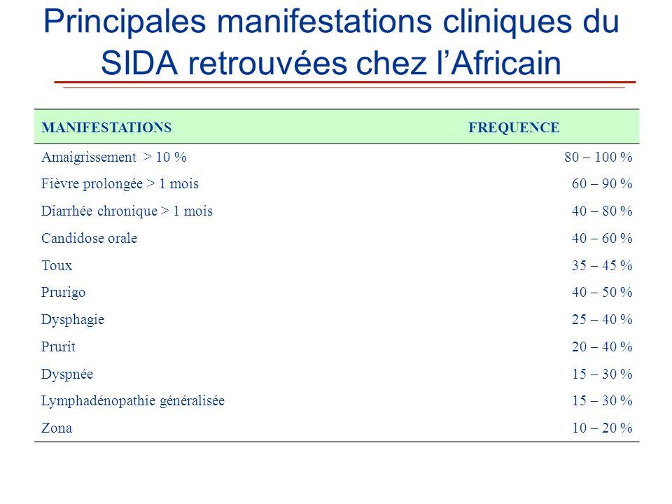 Principales manifestations cliniques du SIDA retrouvées chez lAfricain MANIFESTATIONSFREQUENCE Amaigrissement > 10 %80 – 100 % Fièvre prolongée > 1 mo