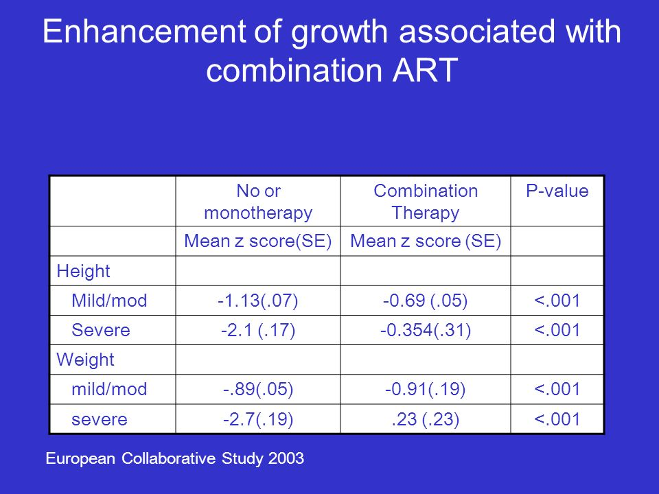 Enhancement of growth associated with combination ART No or monotherapy Combination Therapy P-value Mean z score(SE) Height Mild/mod-1.13(.07)-0.69 (.