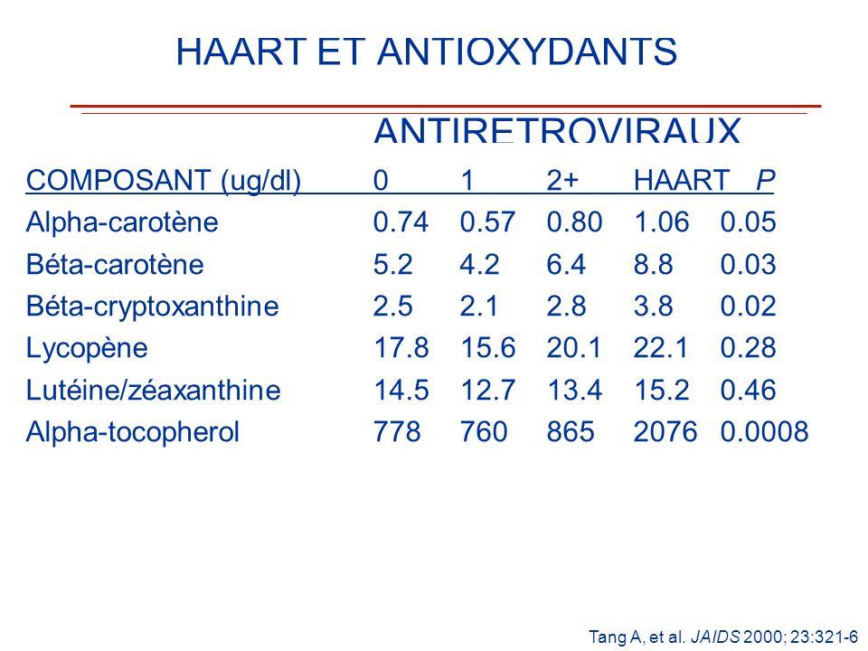 HAART ET ANTIOXYDANTS ANTIRETROVIRAUX COMPOSANT (ug/dl)012+HAART P Alpha-carotène0.740.570.801.060.05 Béta-carotène5.24.26.48.80.03 Béta-cryptoxanthin