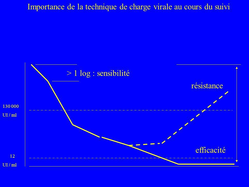 130 000 UI / ml Importance de la technique de charge virale au cours du suivi résistance efficacité 12 UI / ml > 1 log : sensibilité