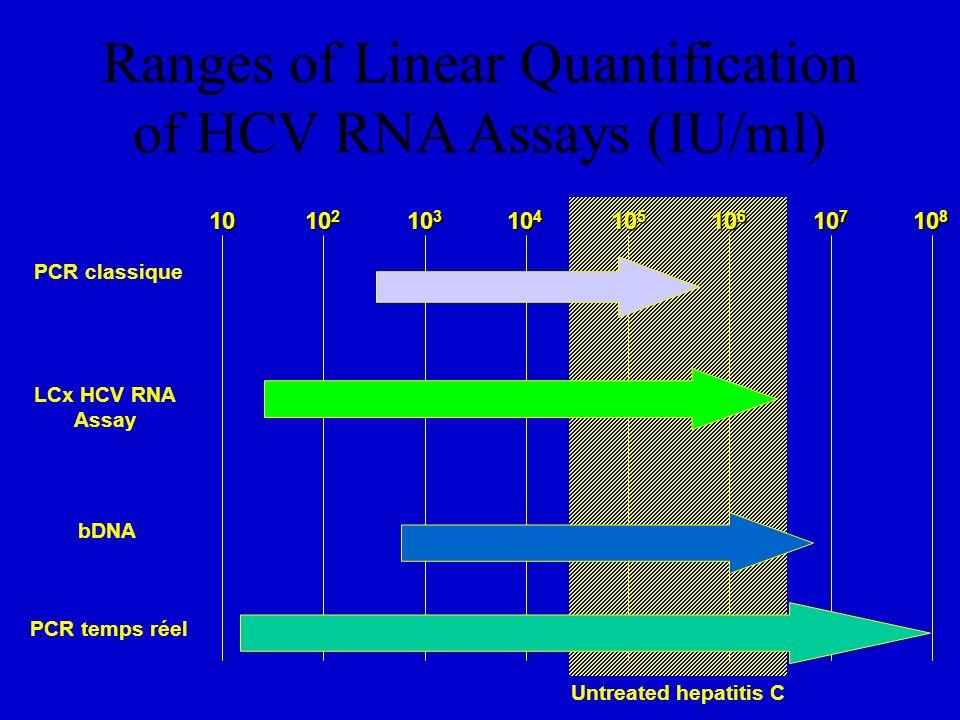 Ranges of Linear Quantification of HCV RNA Assays (IU/ml) 10 10 2 10 3 10 4 10 5 10 6 10 7 10 8 PCR classique LCx HCV RNA Assay bDNA Untreated hepatit