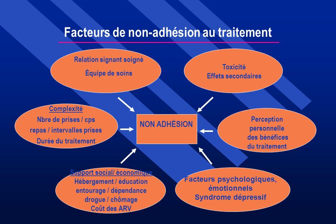 Facteurs de non-adhésion au traitement Relation signant soigné Équipe de soins Toxicité Effets secondaires Perception personnelle des bénéfices du tra