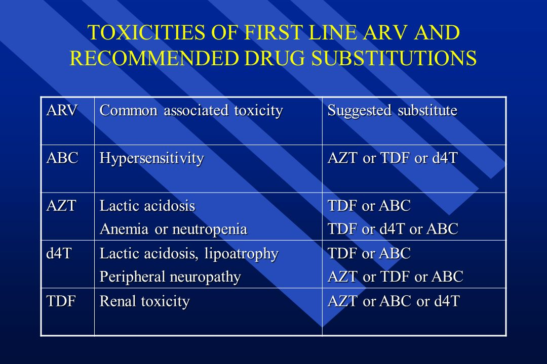 TOXICITIES OF FIRST LINE ARV AND RECOMMENDED DRUG SUBSTITUTIONS ARV Common associated toxicity Suggested substitute ABCHypersensitivity AZT or TDF or