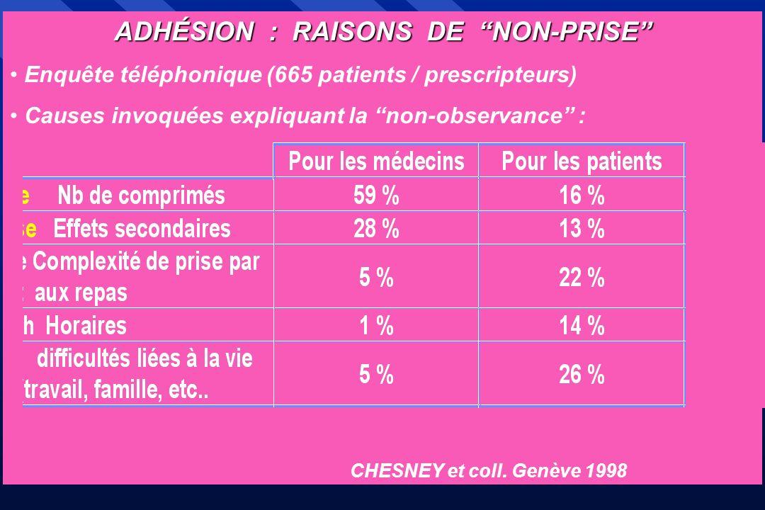 ADHÉSION : RAISONS DE NON-PRISE Enquête téléphonique (665 patients / prescripteurs) Causes invoquées expliquant la non-observance : CHESNEY et coll. G