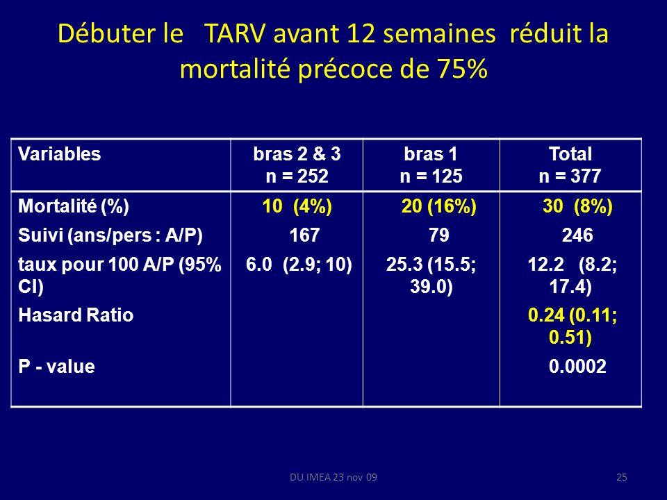 DU IMEA 23 nov 0925 Débuter le TARV avant 12 semaines réduit la mortalité précoce de 75% Variablesbras 2 & 3 n = 252 bras 1 n = 125 Total n = 377 Mort