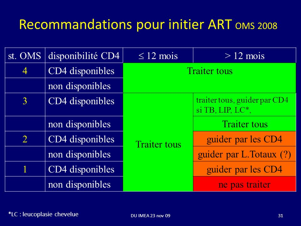 DU IMEA 23 nov 0931 Recommandations pour initier ART OMS 2008 st. OMSdisponibilité CD4 12 mois > 12 mois 4CD4 disponiblesTraiter tous non disponibles